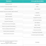 Premios Empresariales San Juan'2019-XX Edición