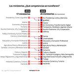 Ministerios - Competencias - Hasta las 17.30 horas del día 10-01-20. Imagen de Europa Press.