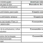 Cuadro 2. Perfiles de usuarios y consumidores resultantes del análisis cluster.