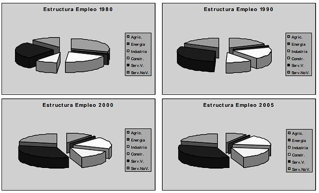 Gráfico 2: Estructura del empleo de Castilla-La Mancha. Fuente: estudio econométrico a partir de datos del INE.