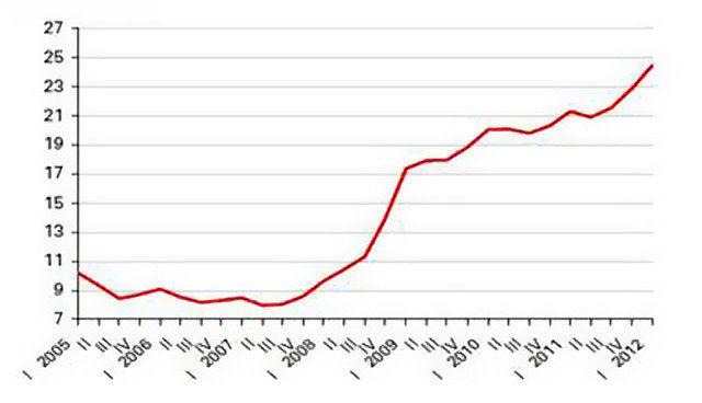 Figura 1: Evolución de la tasa de paro en España. Fuente: INE