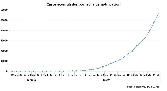 Curva casos acumulados 25-03-20.